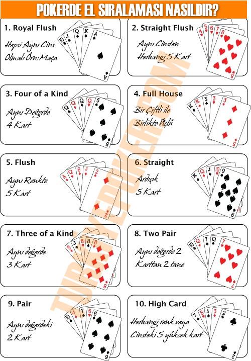 Pokerde El sıralaması nasıldır.